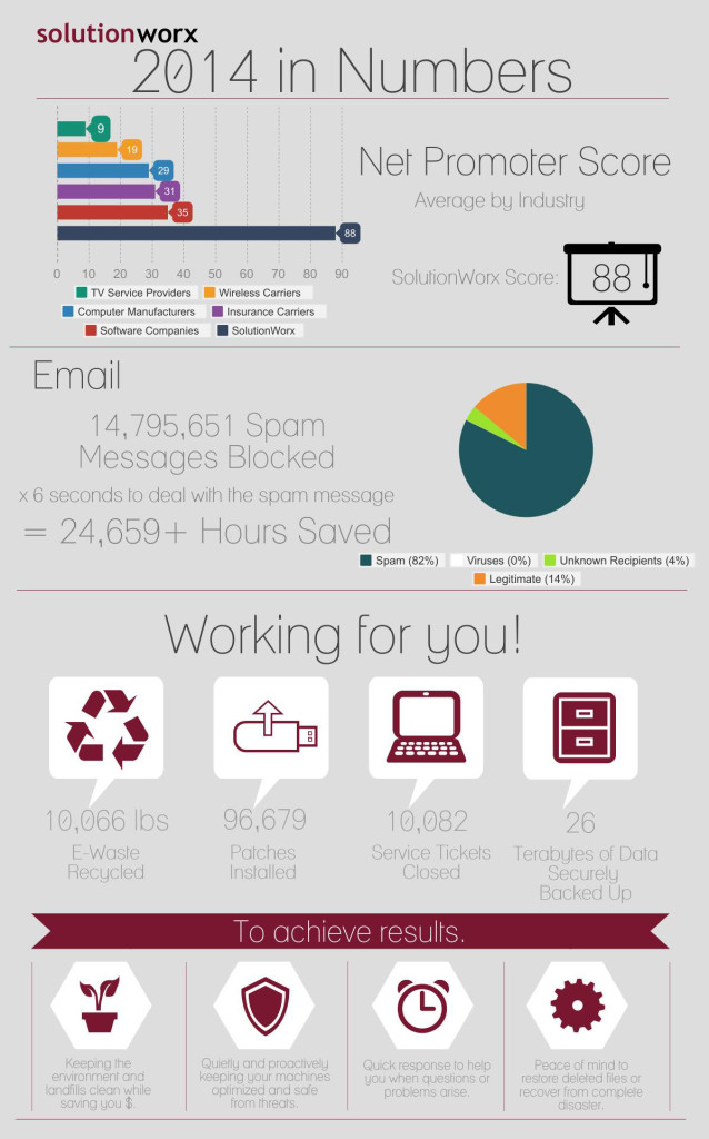 SolutionWorx 2014 Technology Year in Numbers Infographic