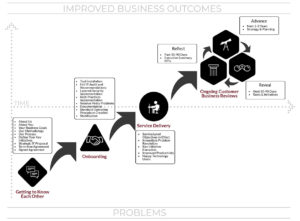 SolutionWorx Proven Process