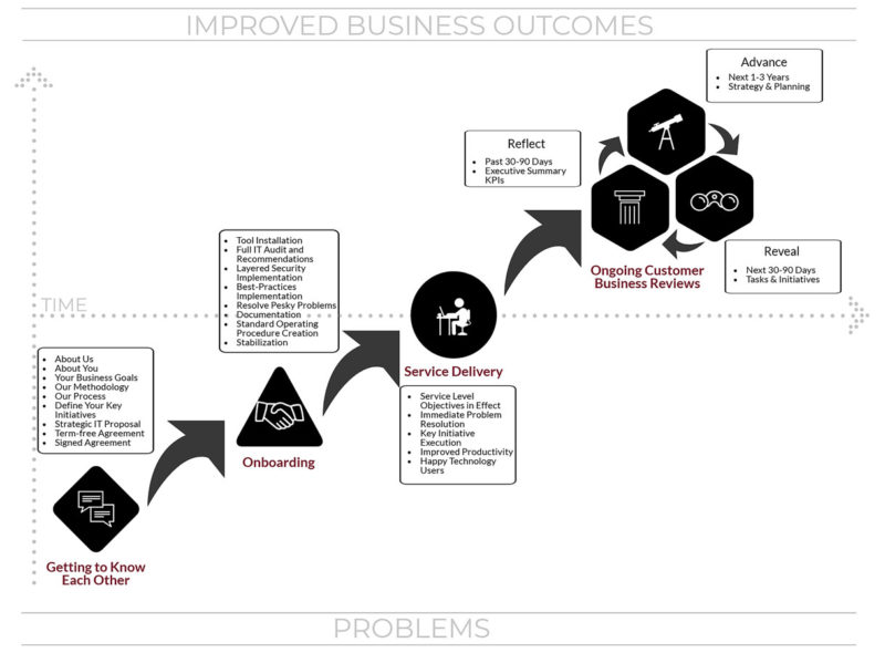 SolutionWorx Proven Process for Reducing Problems and Improving Business Outcomes