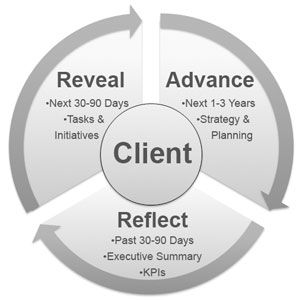 360 Degree Technology Management Lifecycle